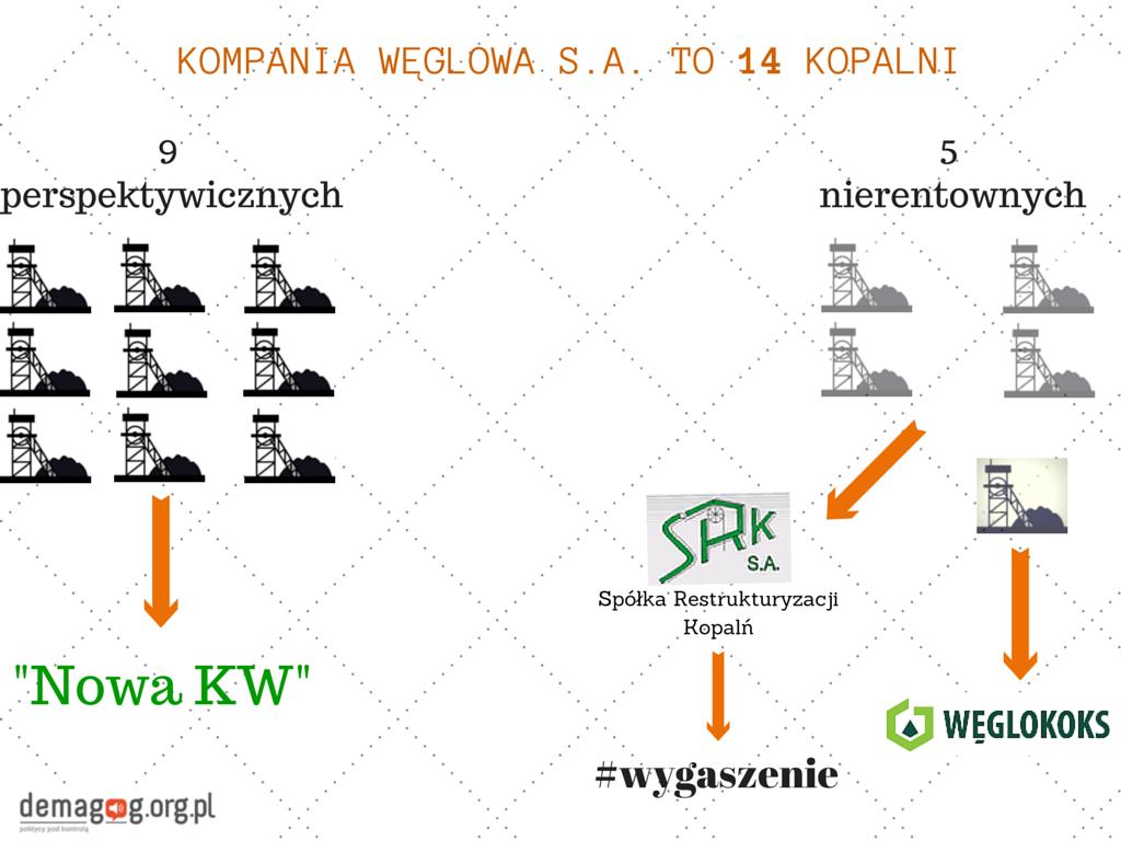 Kompania Węglowa S.A. (1)