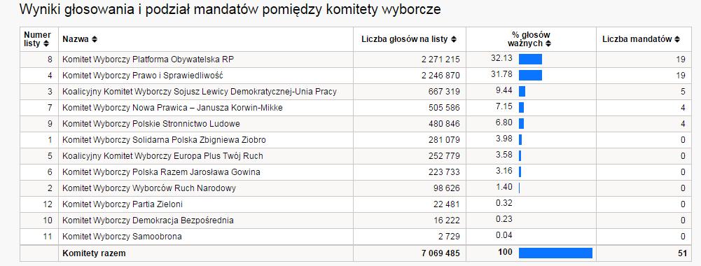 Państwowa Komisja Wyborcza   Państwowa Komisja Wyborcza