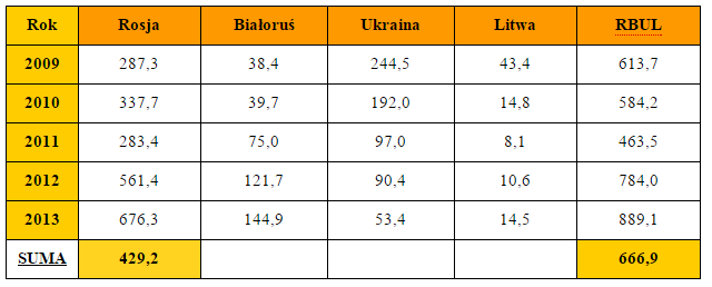 eksport_rosja_tab2