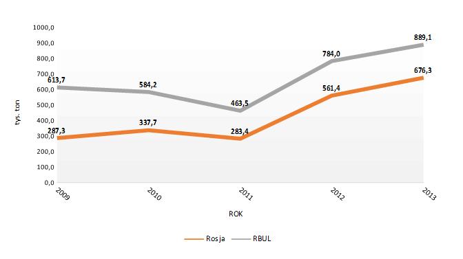 eksport_rosja_wykres
