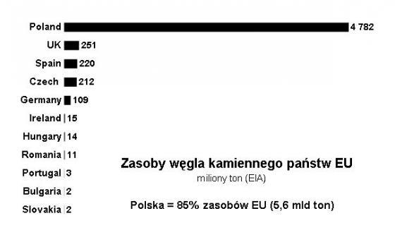 Wegiel-zasoby-Polska-EU-EIA-167