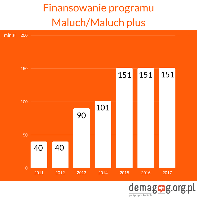 finansowanie-programu-maluch%2fmaluch-plus