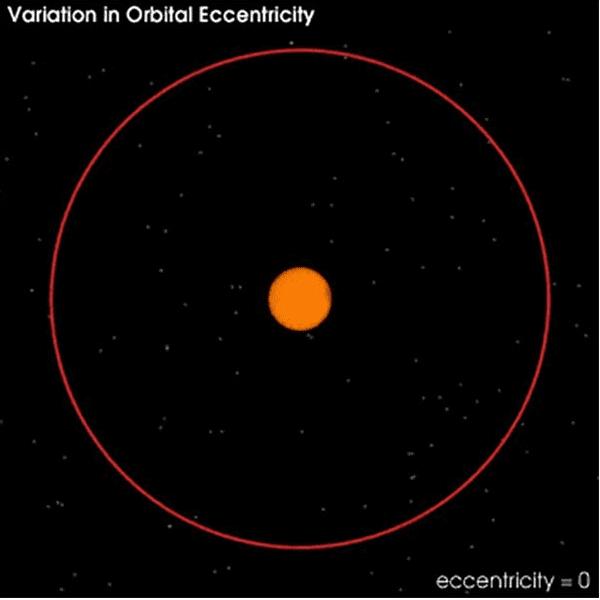 Nie, zmiany orbity Ziemi nie są przyczyną obecnych zmian klimatu