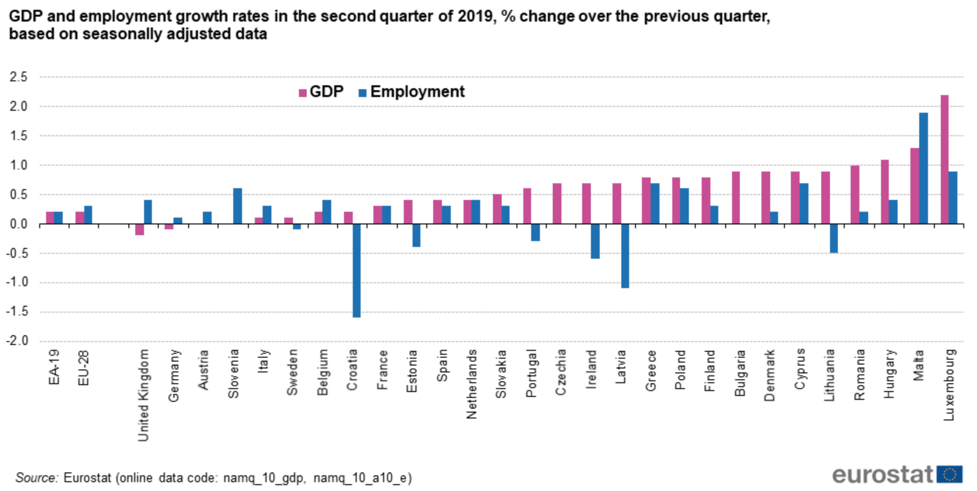 https://ec.europa.eu/eurostat/statistics-explained/index.php?title=Quarterly_national_accounts_-_GDP_and_employment&oldid=443269
