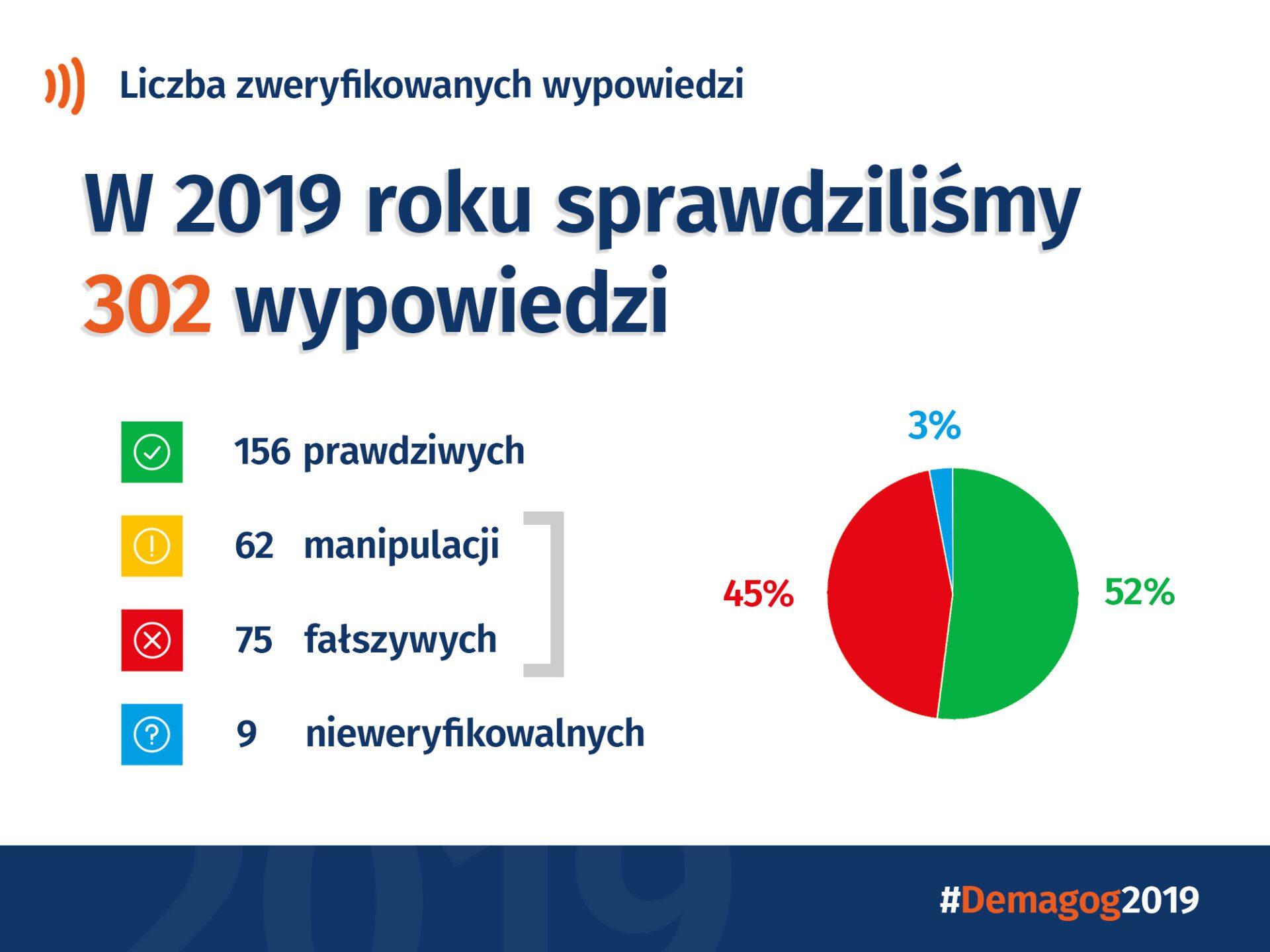 Jak wyglądał rok 2019 wDemagogu?