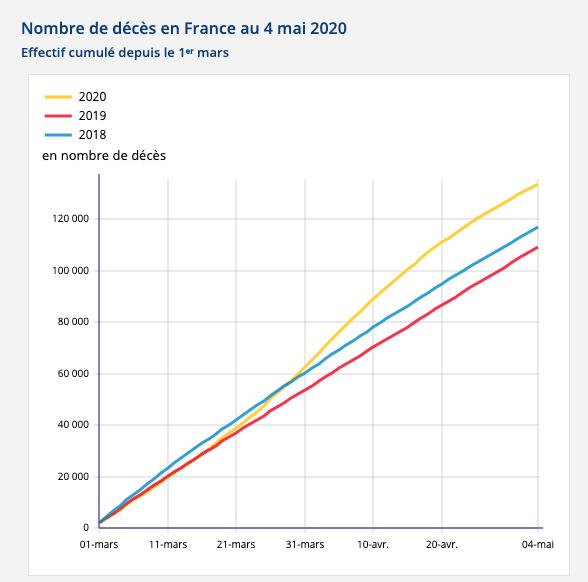 Łączna liczba zgonów we Francji wokresie od 1 marca wlatach 2018-2020