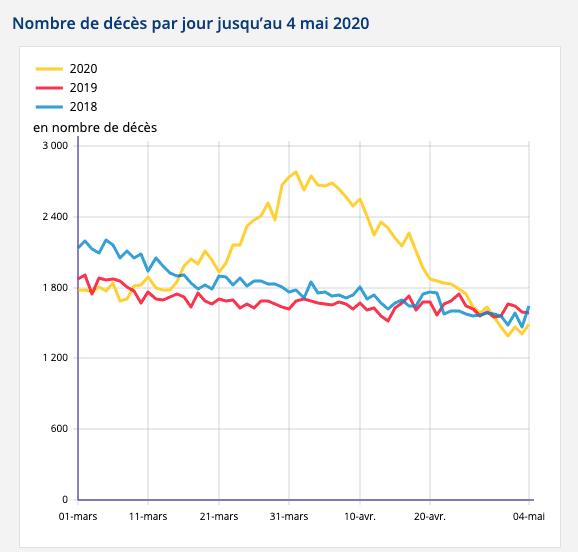 Dzienna liczba zgonów we Francji wokresie od 1 marca wlatach 2018-2020