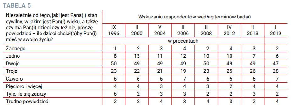 Preferencje prokreacyjne Polaków