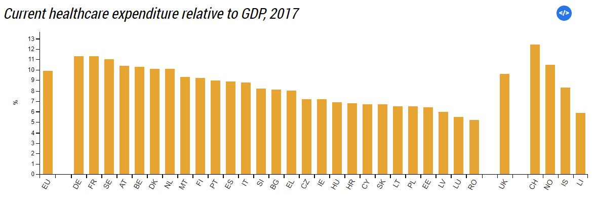 Eurostat - health expenditure