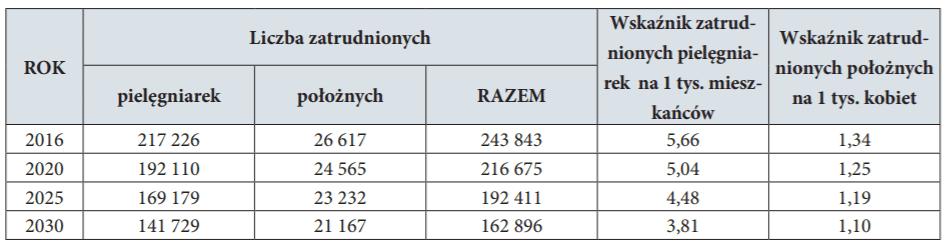 Ile wynosi średni wiek pielęgniarek wPolsce