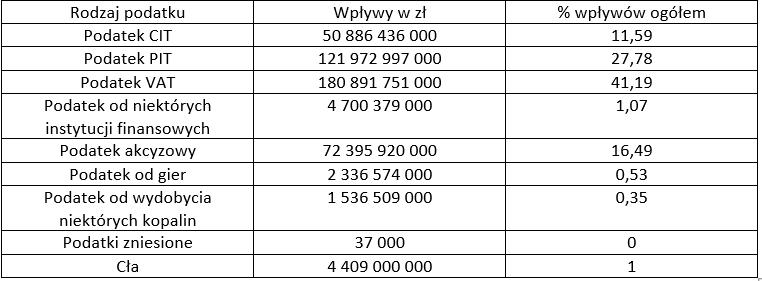 wpływy dobudżetu 2019