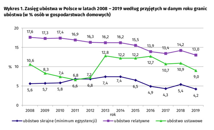 O ile zmniejszyło się ubóstwo skrajne wPolsce zaprezydentury Andrzeja Dudy?