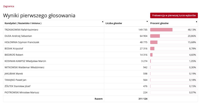 Jak wwyborach prezydenckich 2020 głosowali Polacy zagranicą? 1
