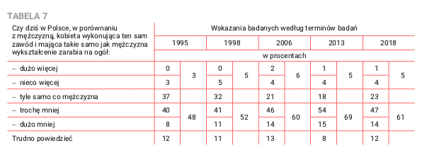 Jak Polacy oceniają zarobki kobiet imężczyzn natym samym stanowisku?