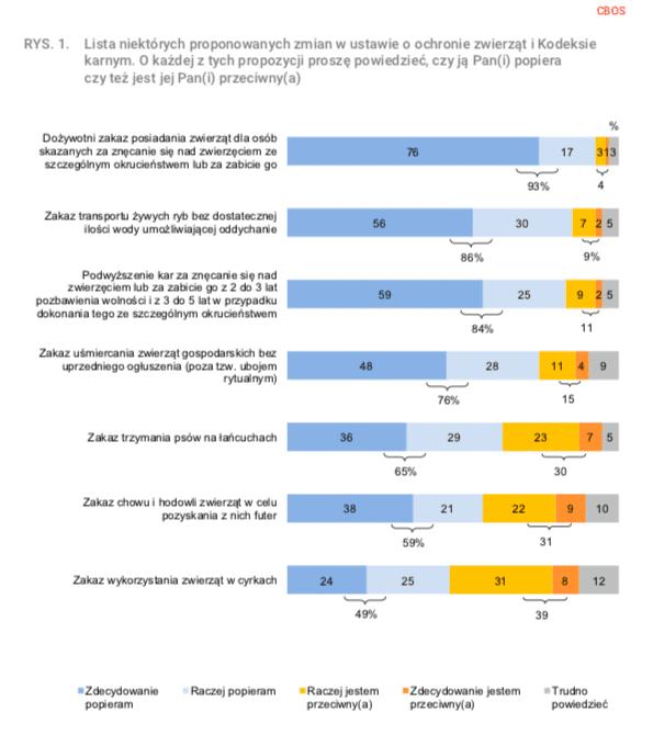 Czy 73% społeczeństwa popiera projekt ustawy oochronie zwierząt?