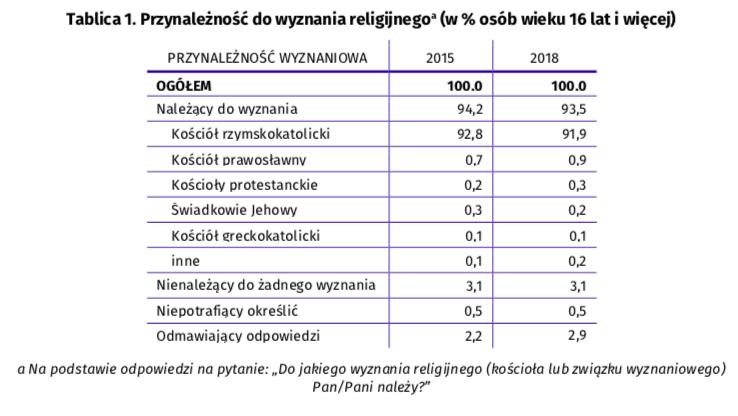 Ile ludzi wPolsce nie deklaruje przywiązania dożadnej religii?