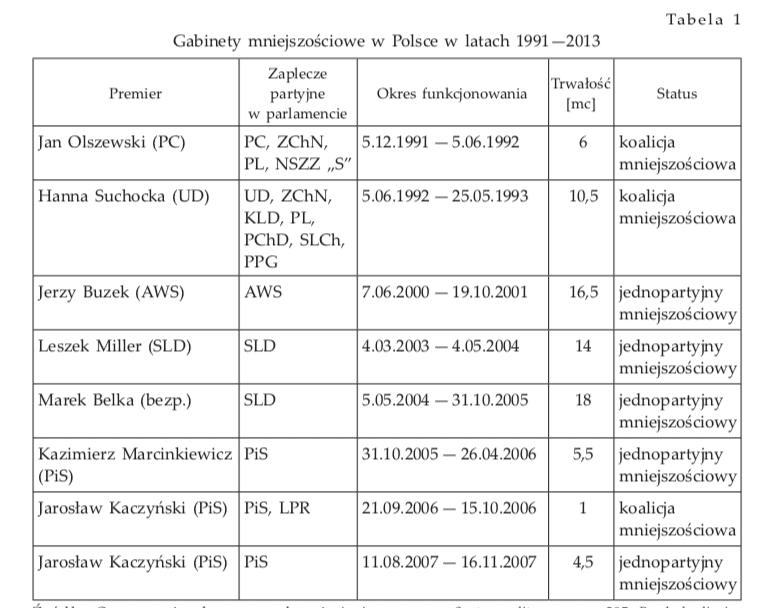 Które rządy wPolsce były rządami mniejszościowymi?