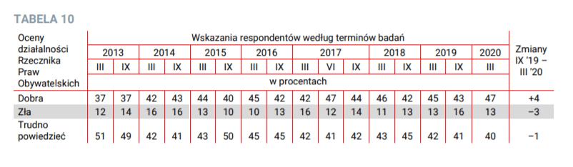 Jakie zaufanie mają Polacy dourzędu Rzecznika Praw Obywatelskich?
