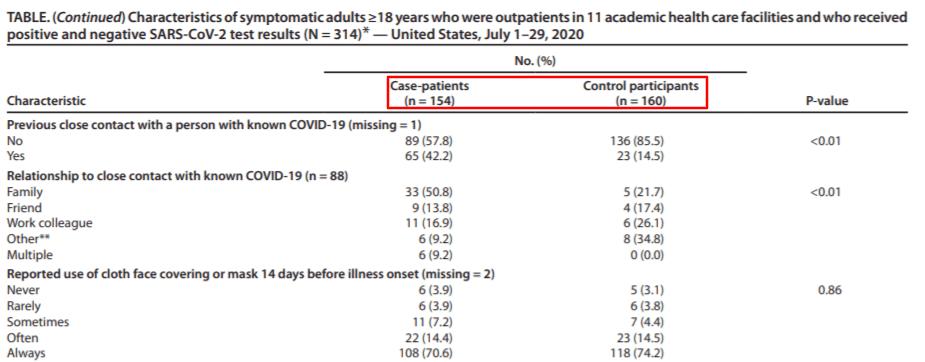 Tabela zraportu CDC - liczby pozytywnych (154) inegatywnych (160) uczestników badania