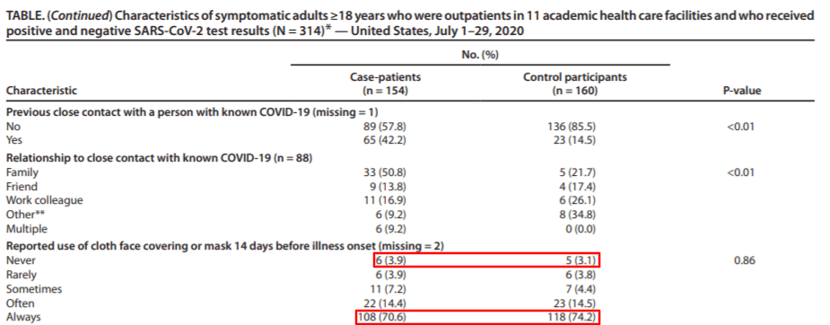 Tabela zraportu CDC, zaznaczone są liczby pacjentów, którzy nosili maski zawsze inigdy wśród pozytywnych inegatywnych.