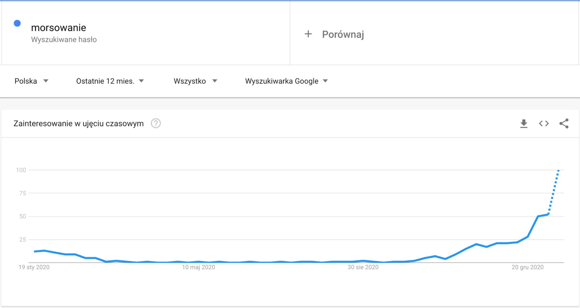 """Google Trends – hasło """"morsowanie"""" (Źródło: https://trends.google.com/trends/explore?geo=PL&q=morsowanie)"""