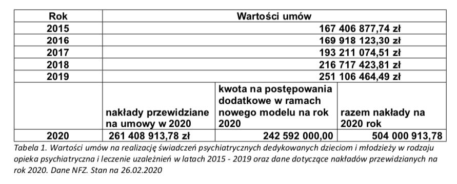 Ile wubiegłym roku wzrosły nakłady naopiekę psychiatryczną dzieci imłodzieży?
