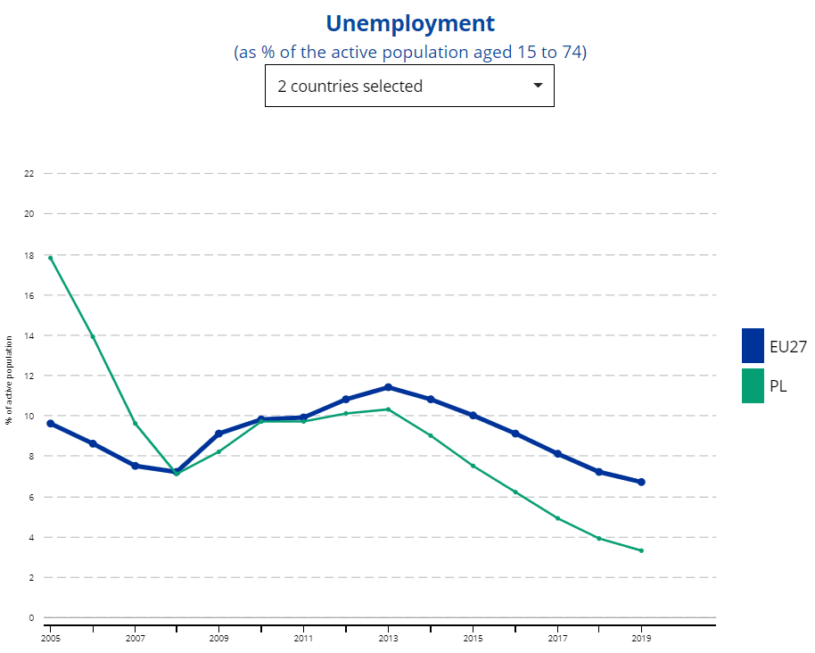Stopa bezrobocia wPolsce iUE wlatach 2005-2019