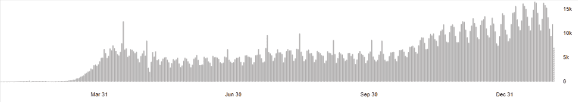 Wykres WHO przedstawiający wszystkie zgony naCOVID-19 naosi czasu.