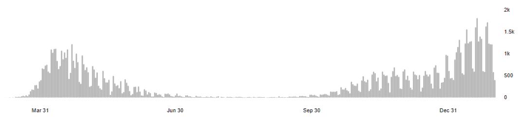 Wykres WHO przedstawiający zgony naCOVID-19 wWielkiej Brytanii naosi czasu.