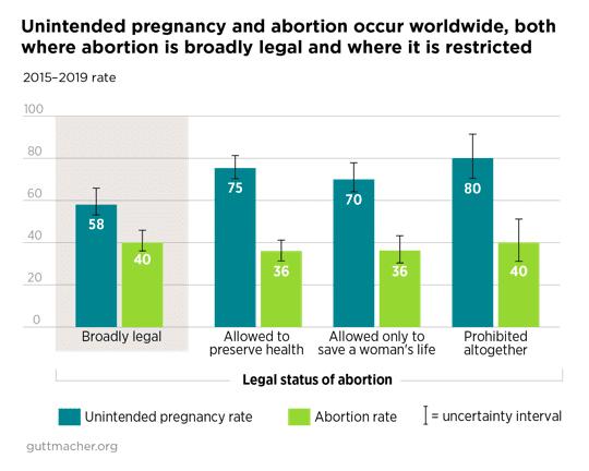 Czy wkrajach, gdzie prawo aborcyjne jest restrykcyjne jest więcej aborcji?
