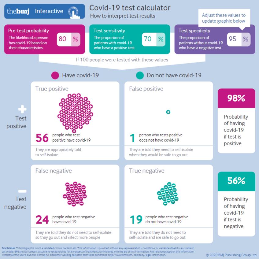Zrzut ekranu przedstawiający skuteczność testów dowykrywania COVID-19 opartych nawyliczeniach kalkulatora autorstwa The BMJ.