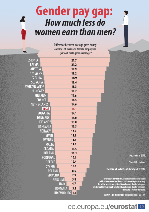 Gender Pay Gap Eurostat