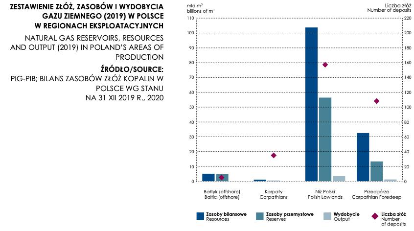 Zestawienie złóż gazu ziemnego wPolsce wregionach eksploatacyjnych