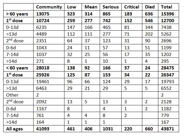 Tabela, wktórej widoczne są dane odnoszące się doosób, które zachorowały naCOVID-19 wróżnych odległościach czasowych poprzyjęciu jednej lubdwóch dawek szczepionki przeciw chorobie.