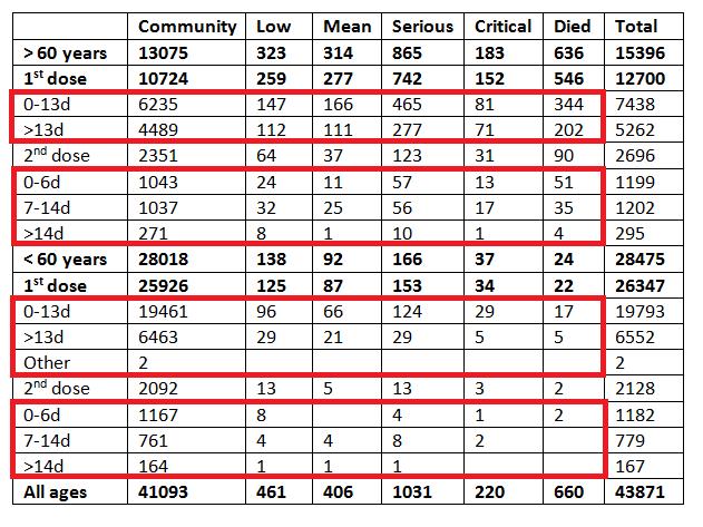Tabela, wktórej widoczne są dane odnoszące się doosób, które zachorowały naCOVID-19 wróżnych odległościach czasowych poprzyjęciu jednej lubdwóch dawek szczepionki przeciw chorobie zwyraźniejszym podziałem nagrupy.