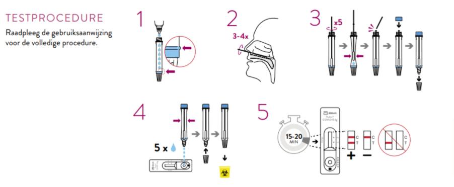 Zrzut ekranu przedstawiający sposób przeprowadzania testu wkierunku COVID-19. Zprzedstawionych kroków wynika, żenależy pobrać wymaz znosogardzieli, anastępnie umieścić go wroztworze. Roztwór należy umieścić naurządzeniu testowym, anastępnie odczekać od 15 do20 minut wcelu uzyskania wyniku.