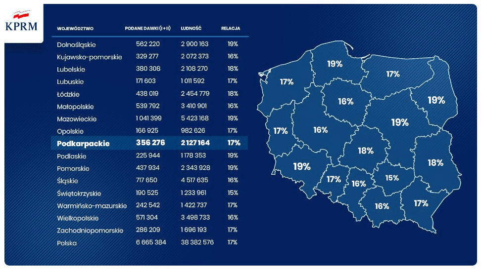 Grafika autorstwa KPRM przedstawiająca relację podanych dawek doliczby ludności wpodziale nawojewództwa. Województwo podkarpackie relację tę ma napoziomie 17%, czylibardzo podobną doreszty województw.