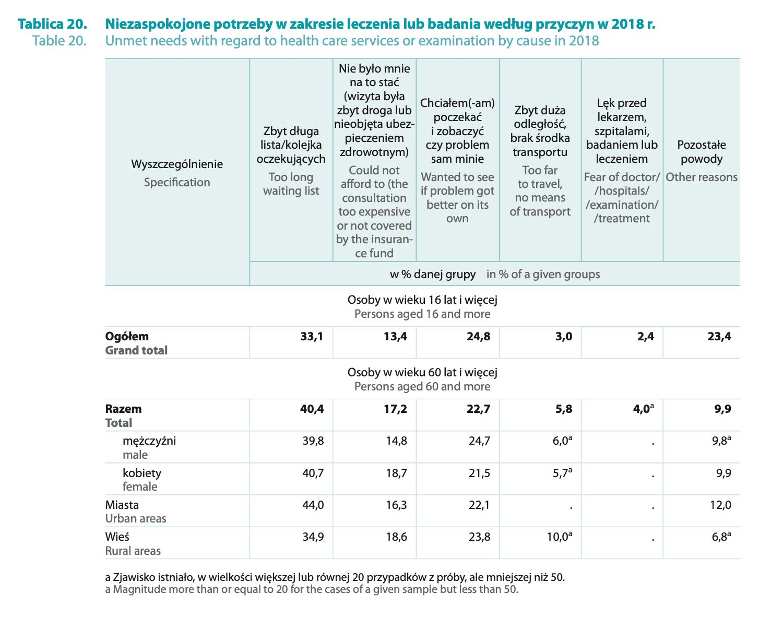 Ile wynoszą długi polskich seniorów?