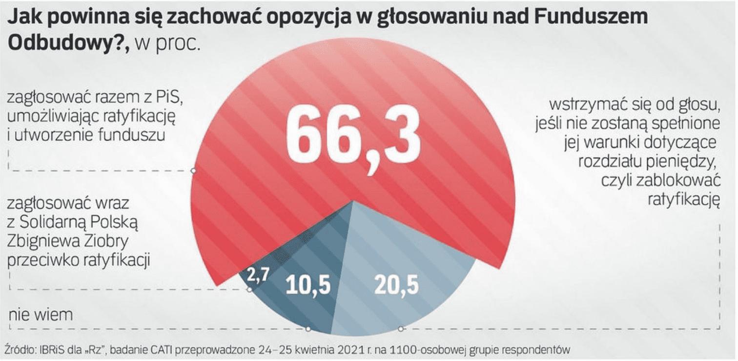 Ilu Polaków popiera decyzję Lewicy ozagłosowaniu zaFunduszem Odbudowy?