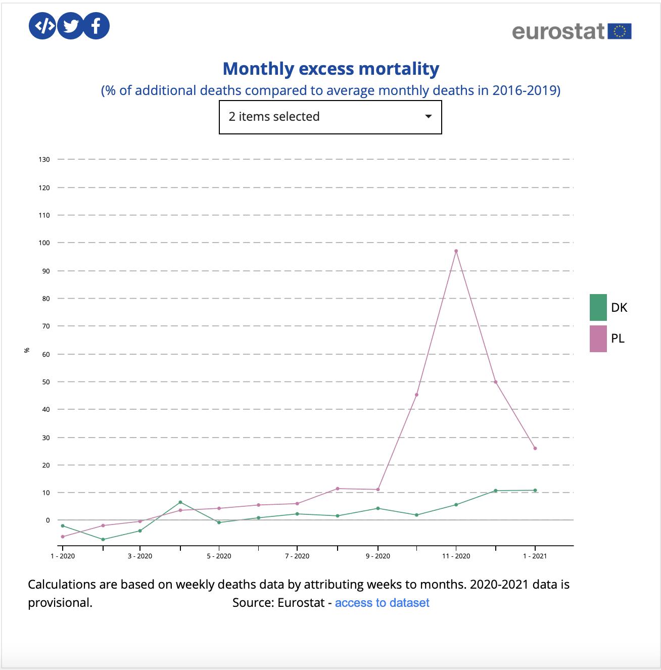 Ile jest nadmiarowych zgonów wporównaniu dookresu przed epidemią wPolsce iDanii?