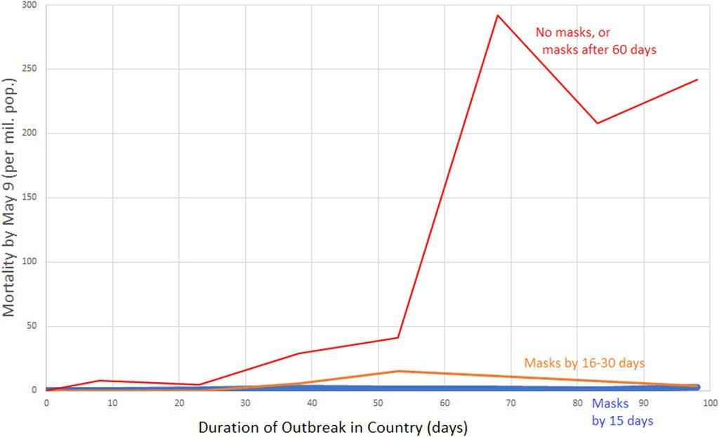 Porównanie śmiertelności państw, wktórych noszono maseczki iw których nie noszono maseczek. Kraje, wktórych noszono maseczek odnotowały niższą śmiertelność.