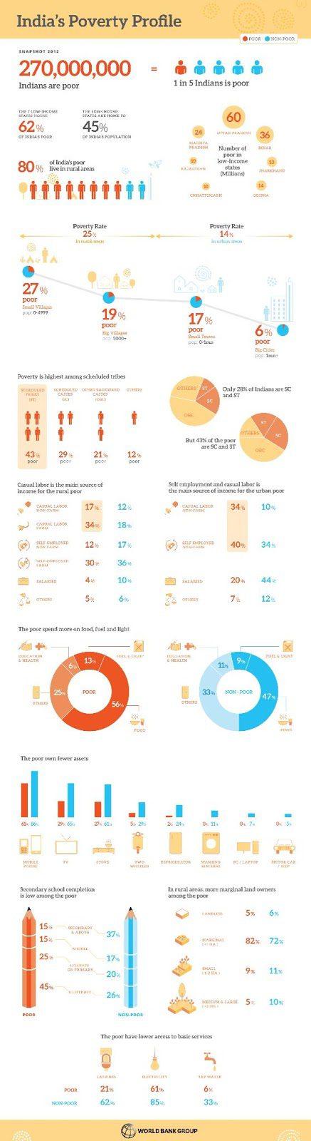 Infografika obrazująca poziom ubóstwa wIndiach.