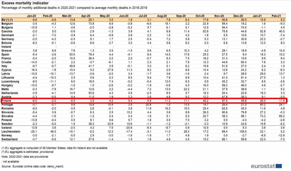 Tabela nadmiarowych zgonów wPaństwach Unii Europejskiej. Wzrost nadmiarowych zgonów przypada nalistopad, wktórym to doszło dowzrostu zakażeń izgonów zpowodu COVID-19.