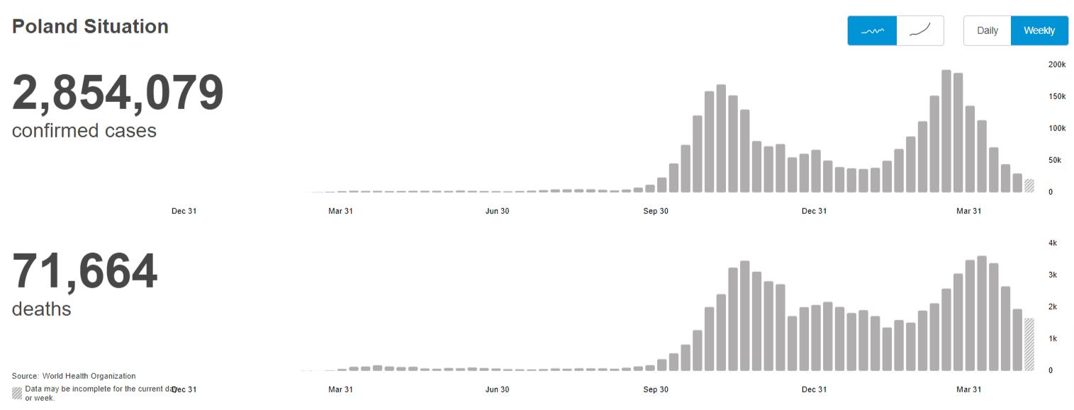 Wykres WHO dot. potwierdzonych zakażeń izgonów zpowodu COVID-19. Wynika zniego, że2,7 mln Polaków zostało zakażonych, a71 tys. zmarło od początku epidemii. Wzrost zgonów izakażeń przypadł naostatnie trzy miesiące 2020 roku.