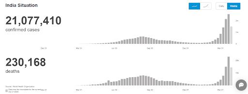 Wykres ze strony Światowej Organizacji Zdrowia, który pokazuje tygodniowy przyrost potwierdzonych zakażeń izgonów wwyniku COVID-19 wIndiach. Nawykresach widać wyraźny wzrost zachorowań izgonów podkoniec kwietnia. Stan na6 maja 2021.