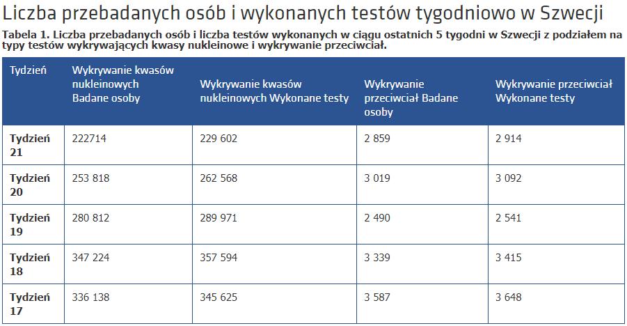 Tabela przedstawia liczbę przebadanych osób orazliczbę testów wykonanych wciągu 5 tygodni wSzwecji, zpodziałem natypy testów: wykrywanie kwasów nukleinowych iwykrywanie przeciwciał.