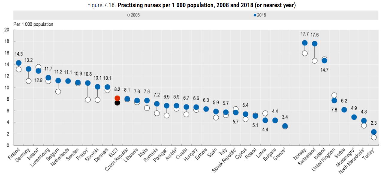 OECD - pielęgniarki