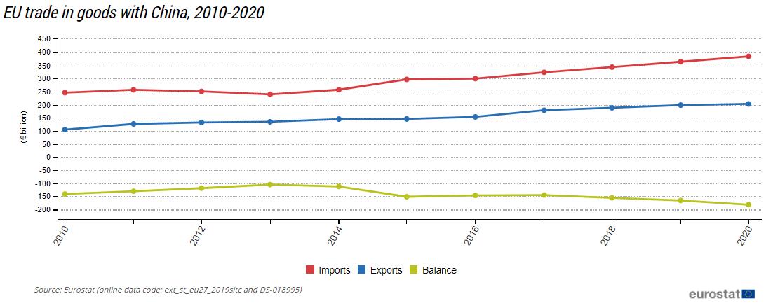 UE-CHINY handel