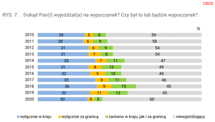 Wakacje Polaków - CBOS