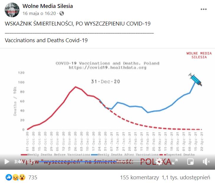 """Zrzut ekranu przedstawiający wpis naprofilu Wolne Media Silesia. Wpoście napisano, żefilm dołączony poniżej przedstawia """"wskaźnik śmiertelności, powyszczepieniu naCOVID-19"""". Poniżej widoczny jest kadr filmu, naktórym widoczny jest wykres zdanymi zPolski. Zgony zpowodu COVID-19 oznaczono czerwoną linią, adomniemane zpowodu szczepień - niebieską - co pokrywało się ze wszystkimi zgonami naCOVID-19."""